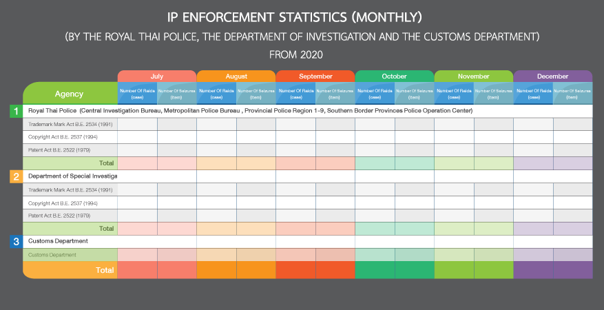 IP Enforcement Statistics(Monthly)(By the Royal Thai Police , the Department of Investigation and the Customs Department) From 2020